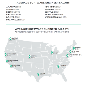 Top 10 markets for web development engineers.