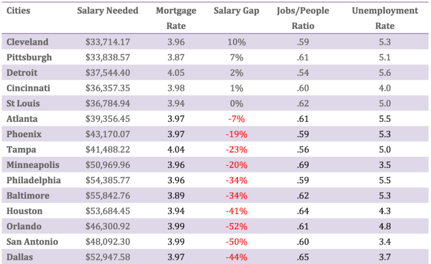 Salary gaps in markets can explain why some are hot in residential real estate and some are not.
