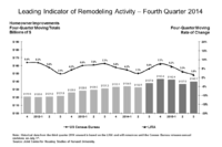 JCHS: Home Remodeling Growth Likely To Slow in 2015
