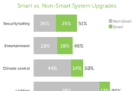 Home Owners Split on Smart Home Technologies