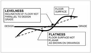 Figure 1: If flatness tolerances are applied to an inclined surface, birthbaths, or ponding, can occur.