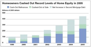 Cash-out refinancing, a boon to the remodeling industry, is still very strong.