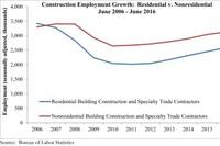 Construction Labor Force Shrinks