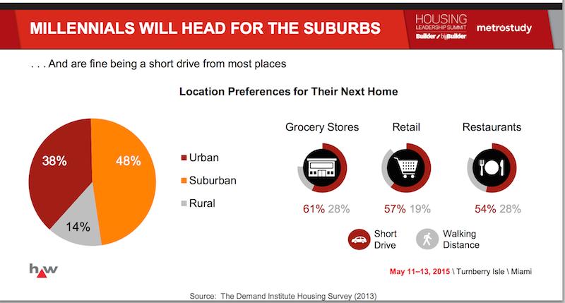 Millennials pick suburbs.