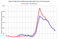 Fannie Mae: Serious Delinquencies Lowest Since 2008