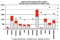 Demand Outpaces Supply in Atlanta
