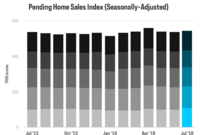 Pending Home Sales Reach Second-Highest Level in 2016