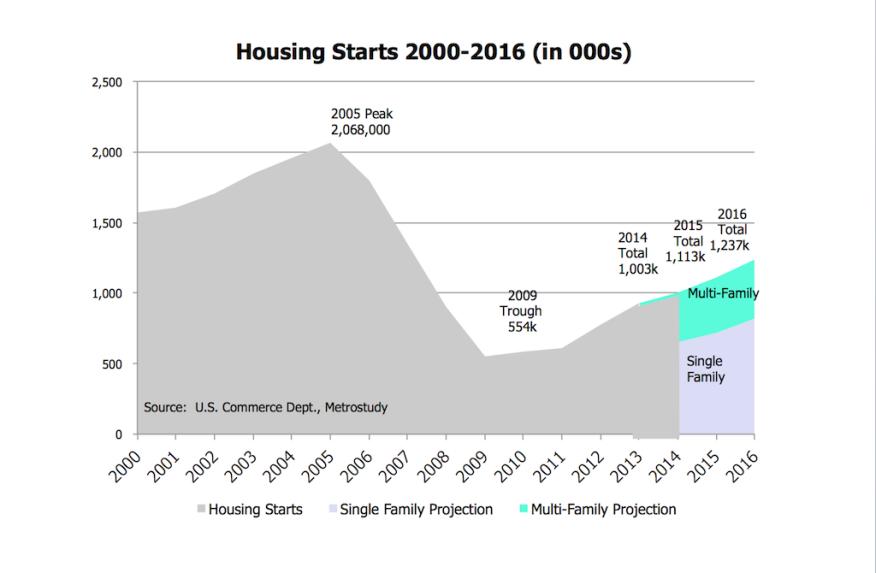 Housing starts outlook, Brad Hunter, Metrostudy