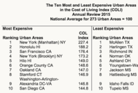 The 10 Most--and Least--Expensive Cities for Cost of Living