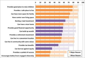 Share of Respondents by Reasons to Own a Home