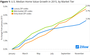 Median Home Value Growth by price tier, per Zillow.