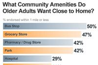 What's Your Neighborhood Score For Aging in Place?