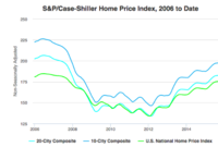 S&P: Home Prices Continue to Rise in March