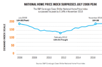 Resale and New Homes: Undersupplied and Overpriced