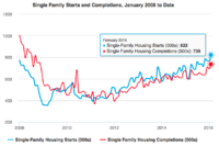 Single Family Permits, Starts, and Completions Rise in February