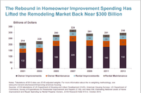 5 Key Remodeling Trends for 2015