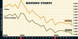 DOWNWARD SLIDE: Single-family housing starts fell 7.3% while total housing starts declined 6.1% in  July. Single-family starts are down from July 2006 by 25.4%, and total  starts are off year-ago levels by 20.9%.