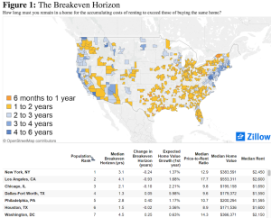 breakeven horizons for hundreds of markets, per Zillow