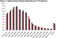 Home Owner Equity on the Rise