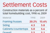 NAHB: Construction Costs Took 59% of Total Home Price in 2009