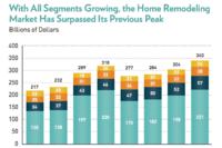 Key Takeaways from JCHS' Latest Remodeling Report
