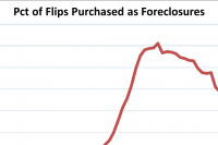 Flipped Homes Fall to 4.5% of All Sales, as Profits and ROI Rise