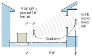 "A ""quiet"" condenser that measures 72.3 dB at 3 feet will measure about 60 dB at 12 feet, according to the inverse square rule (doubling the distance yields a reduction of about 6 dB)."
