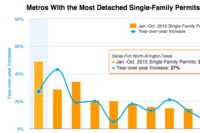10 Large Metros With Positive Growth in Detached Single-Family Permits