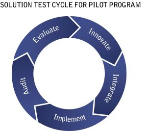 Solution Test Cycle for Pilot Program