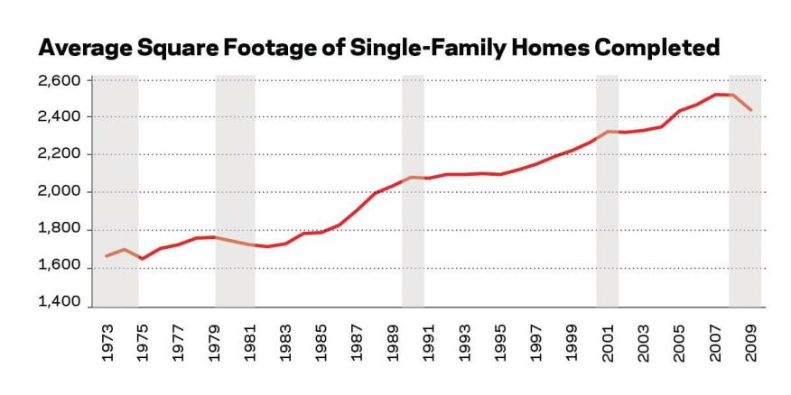 According to Census data on new homes completed, average square footage has declined in each recession.