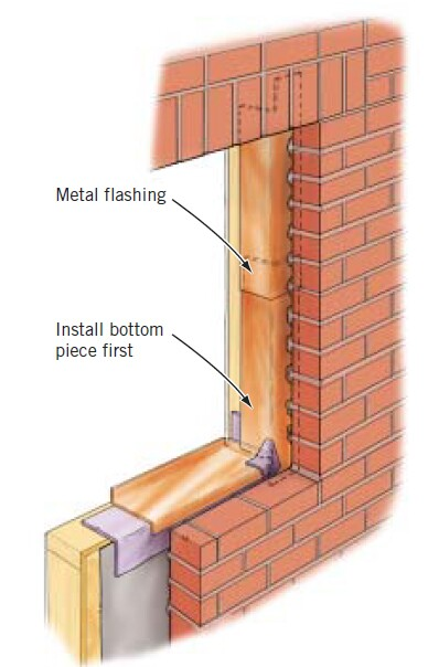 Alternative Side Flashing If flexible flashing can't be pushed behind the brick at the sides of the window opening, the author bends four copper or aluminum L-strips to use as side flashing instead. To install these, he starts with the bottom piece, which is as long as at least half of the height of the window and has a flap that allows the end to slide down below the sill height. The second piece extends to the head, with a flap that reaches about 2 inches above the window opening and is long enough to lap over the first piece installed.
