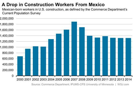 Mexican-born construction workers in the U.S., per the Commerce Department