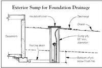 Q&A: Sump for Foundation Drain