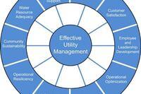 Streamlining performance measurement and progress