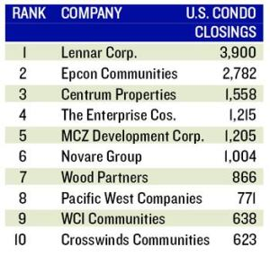 BIG LOSSES, BIG GAINS: Lennar's condo closings fell 57.8%, but others gained in a big way.  The Enterprise Cos., a Chicago-based builder, rode its condo closings to No. 64 on this year's Builder 100 after being 143 last year.