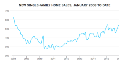 New Single-Family Home Sales Fall