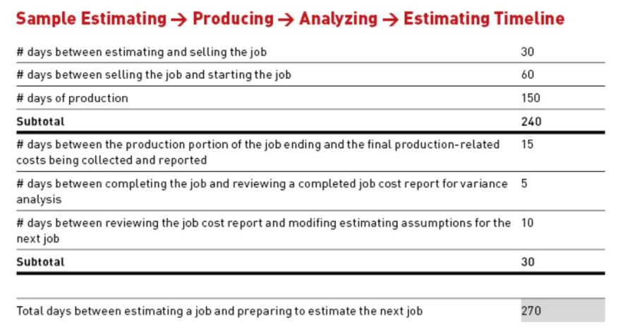 Following your normal timeline for adjusting your estimating formulas may result in job prices that are too low to cover planned business cost increases.