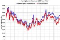 Framing Lumber Prices Are Up Year-Over-Year
