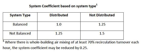 The BSC-01 base ventilation rates are the same as the 2010 version of ASHRAE Standard 62.2, so that a 2500 square foot, 3 bedroom house would have a base rate of 55 cfm. But under BSC-01, that base rate is modified by how much the ventilation air is distributed throughout the house, balanced between exhaust and supply, and mixed with the other air in the house. With a balanced ventilation system that distributes the air throughout the house, the base rate is sufficient. If you also mix that air, you can cut the ventilation rate by 25%; with a system that balances, distributes, and mixes, you'd need only 41 cfm. If the system is not balanced, not distributed (e.g. a single-point exhaust fan), and not mixed, this house would need 83 cfm (1.5 x 55).