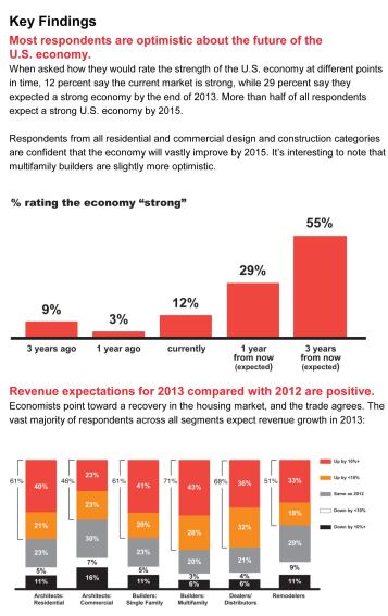 Poll Reveals Palpable Optimism Within Construction and Design Sectors