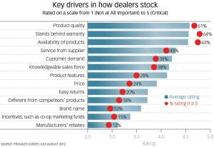 What Matters, and What Matters Most: A product's quality, warranty, and availability rank 1-2-3 among dealers when choosing what to stock, a new ProSales survey reveals. While those three characteristics are only slightly above the others inoverall average score, they're way ahead in terms of the percentage of dealers who regard those traits as critical.