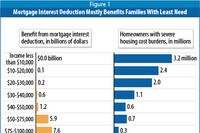 The People of Multifamily vs. the Mortgage Interest Deduction