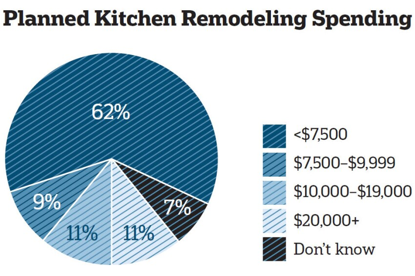 Making Plans: NKBA Surveys Homeowners to Find out Their K and B Remodeling Plans
