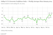 Economic Confidence Index Hovers at Year-Long High