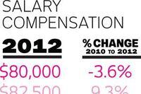 IALD Compensation Study