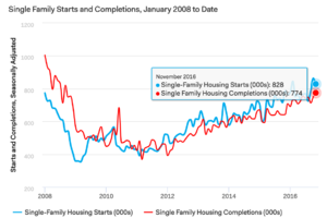 Starts Down in November, Permits Up