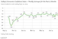 Economic Confidence Range Bound