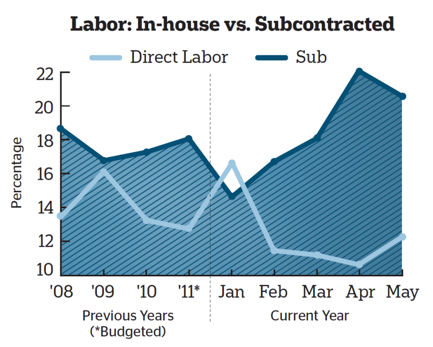 Monitor outsourcing to ensure balance and maintain quality control. This graph allows for comparison of monthly expenses for in-house and subcontracted labor to each other as well as to average expenses for previous years and to the current budget.