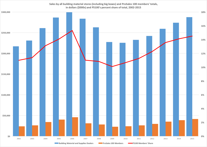 Chart showing sales by all building material deals (including big boxes) and comparing it with ProSales 100 dealers