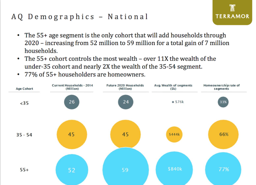55+ age demographics show that America's wealth is concentrated with the retiring Baby Boom cohort.